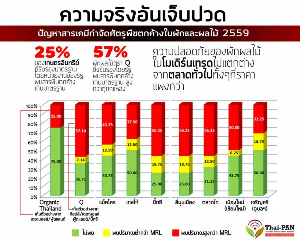 Thai-pan press release showing pesticides in thai vegetables and fruit